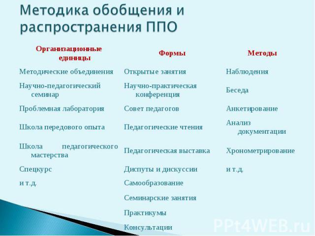 Методика обобщения и распространения ППО