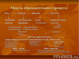 Модель образовательного процесса Цель Средства Действия Результат Воспитание Доп