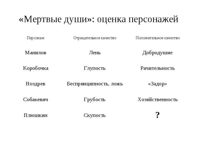 «Мертвые души»: оценка персонажей
