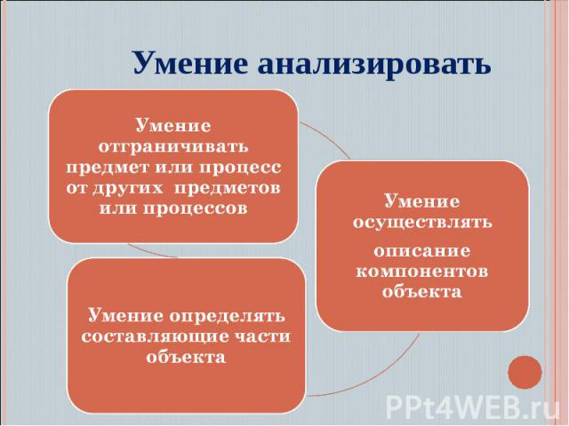 Умение анализироватьУмение отграничивать предмет или процесс от других предметов или процессов Умение осуществлять описание компонентов объекта Умение определять составляющие части объекта
