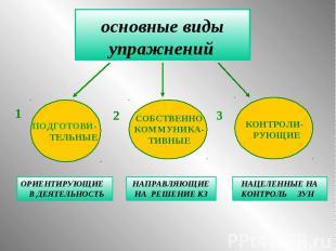 основные виды упражнений ПОДГОТОВИ- ТЕЛЬНЫЕ СОБСТВЕННО КОММУНИКА- ТИВНЫЕ КОНТРОЛ