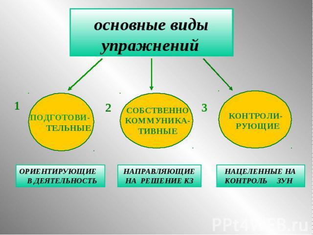 основные виды упражнений ПОДГОТОВИ- ТЕЛЬНЫЕ СОБСТВЕННО КОММУНИКА- ТИВНЫЕ КОНТРОЛИ- РУЮЩИЕ ОРИЕНТИРУЮЩИЕ В ДЕЯТЕЛЬНОСТЬ НАПРАВЛЯЮЩИЕ НА РЕШЕНИЕ КЗ НАЦЕЛЕННЫЕ НА КОНТРОЛЬ ЗУН