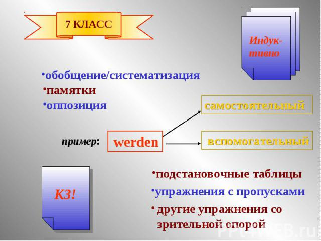 обобщение/систематизация памятки оппозиция подстановочные таблицы упражнения с пропусками другие упражнения со зрительной опорой