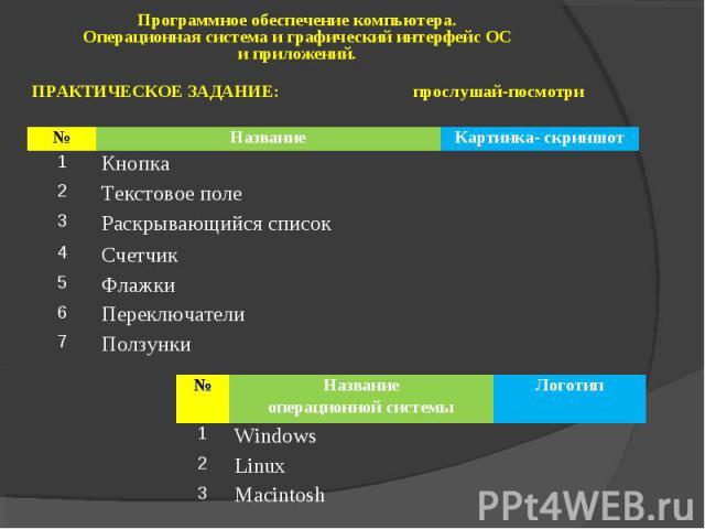 Программное обеспечение компьютера. Операционная система и графический интерфейс ОС и приложений. ПРАКТИЧЕСКОЕ ЗАДАНИЕ: прослушай-посмотри