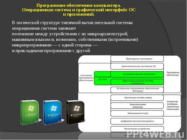 Программное обеспечение компьютера. Операционная система и графический интерфейс ОС и приложений. В логической структуре типичной вычислительной системы операционная система занимает положение между устройствами с их микроархитектурой, машинным язык…