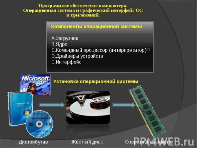 Программное обеспечение компьютера. Операционная система и графический интерфейс ОС и приложений. Компоненты операционной системы Загрузчик Ядро Командный процессор (интерпретатор)[1] Драйверы устройств Интерфейс Установка операционной системы
