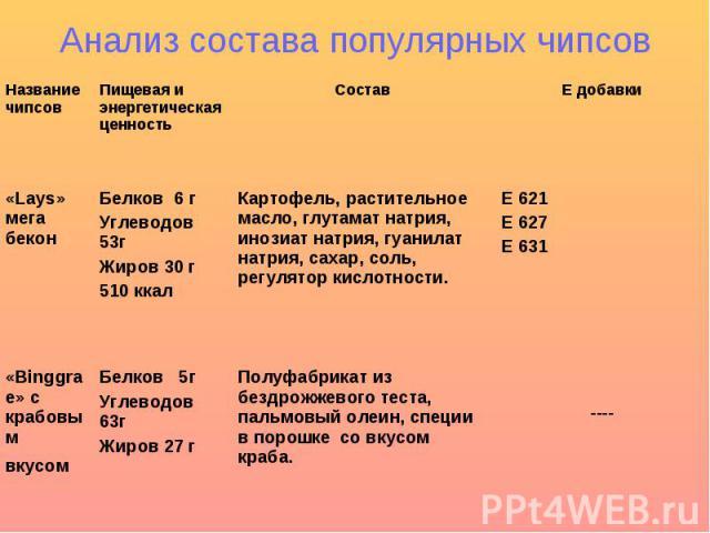 Анализ состава популярных чипсов