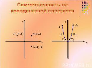 Симметричность на координатной плоскости