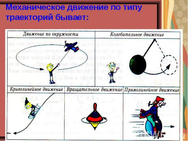 Механическое движение по типу траекторий бывает: