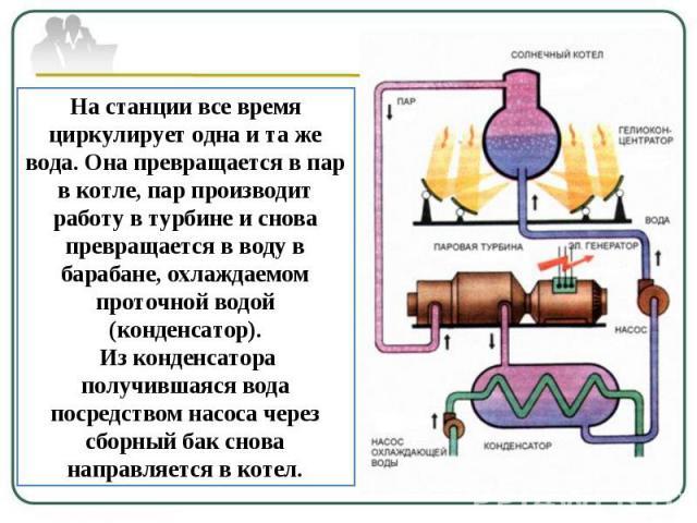 На станции все время циркулирует одна и та же вода. Она превращается в пар в котле, пар производит работу в турбине и снова превращается в воду в барабане, охлаждаемом проточной водой (конденсатор). Из конденсатора получившаяся вода посредством насо…