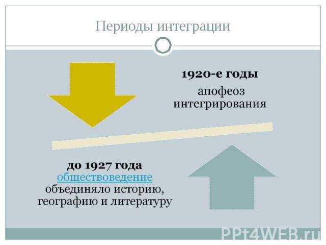 Периоды интеграции1920-е годы апофеоз интегрирования до 1927 года обществоведение объединяло историю, географию и литературу