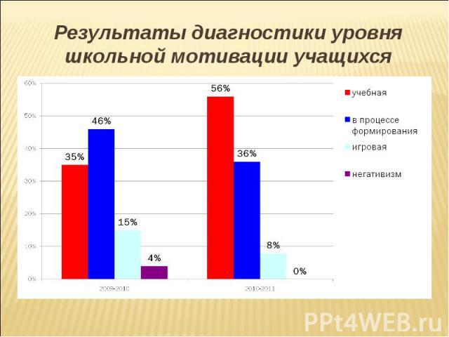Результаты диагностики уровня школьной мотивации учащихся