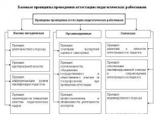 Базовые принципы проведения аттестации педагогических работников