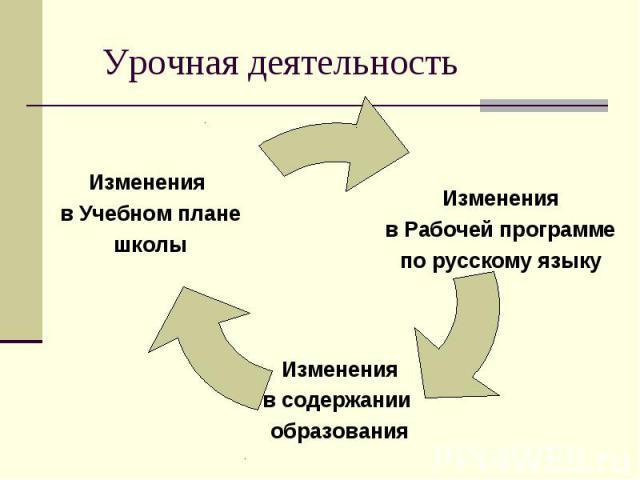 Урочная деятельность Изменения в Учебном плане школы Изменения в Рабочей программе по русскому языку Изменения в содержании образования
