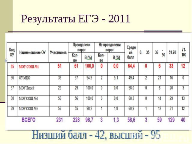 Результаты ЕГЭ - 2011 Низший балл - 42, высший - 95