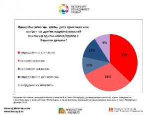 * Изучение состояния межнациональных отношений в Санкт-Петербурге, доминирующие