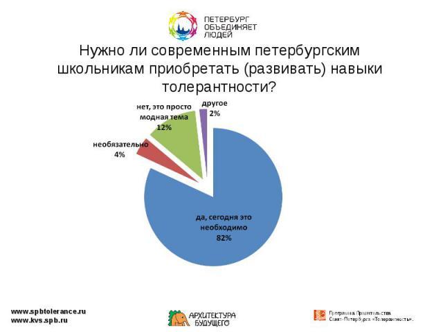 Нужно ли современным петербургским школьникам приобретать (развивать) навыки толерантности?