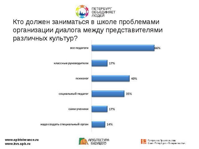 Кто должен заниматься в школе проблемами организации диалога между представителями различных культур?