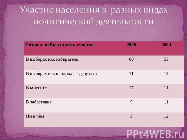 Участие населения в разных видах политической деятельности