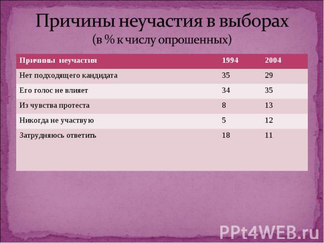 Причины неучастия в выборах (в % к числу опрошенных)