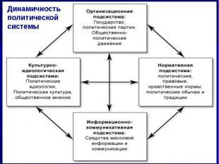Динамичность политической системы