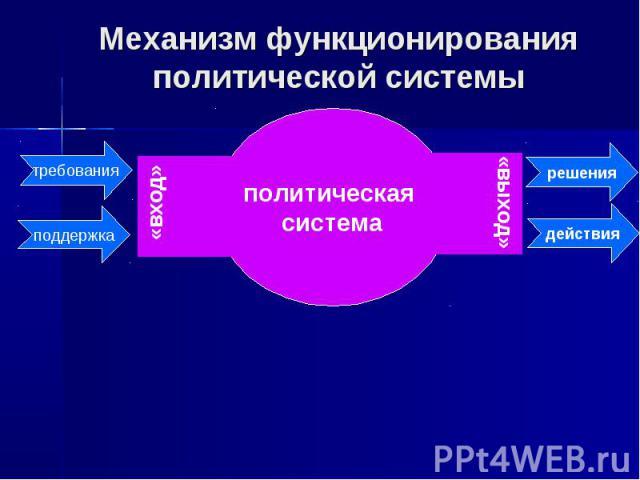 Механизм функционирования политической системы политическая система