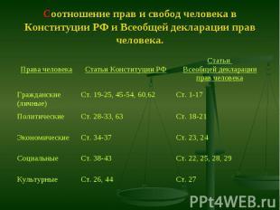 Соотношение прав и свобод человека в Конституции РФ и Всеобщей декларации прав ч