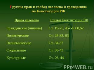 Группы прав и свобод человека и гражданина по Конституции РФ