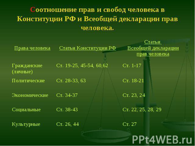 Соотношение прав и свобод человека в Конституции РФ и Всеобщей декларации прав человека.