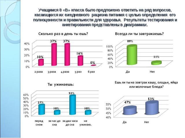 Учащимся 8 «В» класса было предложено ответить на ряд вопросов, касающихся их ежедневного рациона питания с целью определения его полноценности и правильности для здоровья. Результаты тестирования и анкетирования представлены в диаграммах.