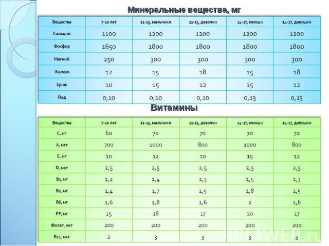 Минеральные вещества, мг Витамины