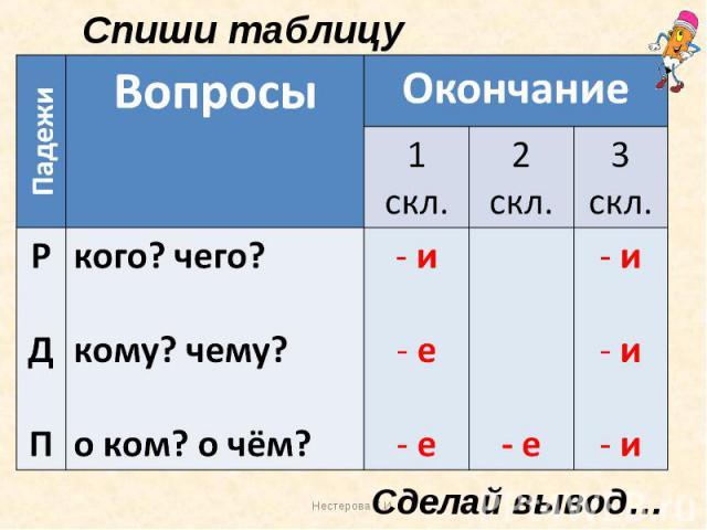 Спиши таблицу Сделай вывод…
