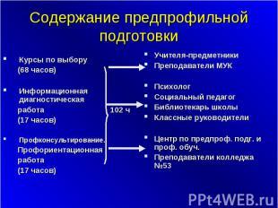 Содержание предпрофильной подготовки Курсы по выбору (68 часов) Информационная д