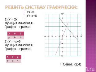 Решить систему графически: У=2х У=-х+6 1) У = 2х Функция линейная, График – прям