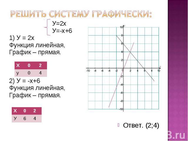 Решить систему графически: У=2х У=-х+6 1) У = 2х Функция линейная, График – прямая. 2) У = -х+6 Функция линейная, График – прямая.