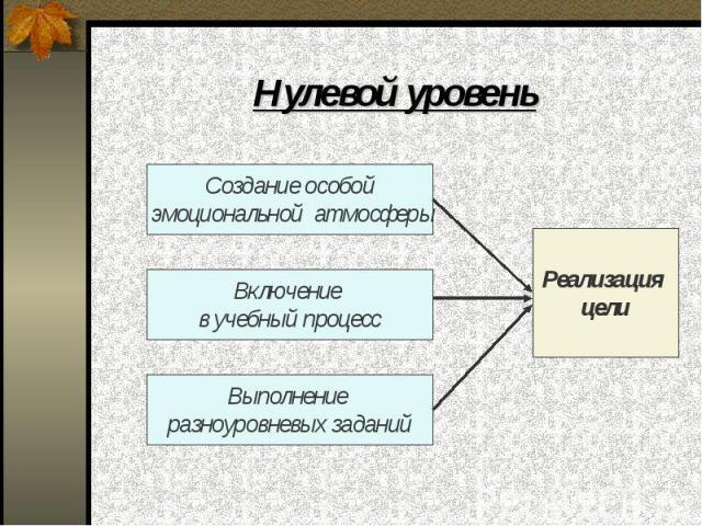 Нулевой уровень Создание особой эмоциональной атмосферы Включение в учебный процесс Выполнение разноуровневых заданий Реализация цели
