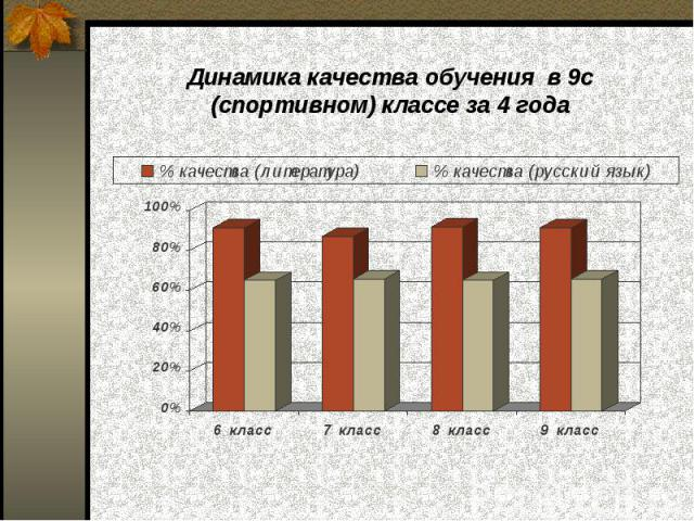 Динамика качества обучения в 9с (спортивном) классе за 4 года