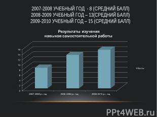 2007-2008 учебный год - 8 (средний балл) 2008-2009 учебный год – 13(средний балл