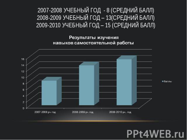 2007-2008 учебный год - 8 (средний балл) 2008-2009 учебный год – 13(средний балл) 2009-2010 учебный год – 15 (средний балл)