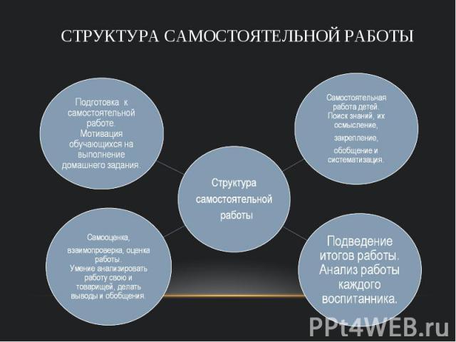 Структура самостоятельной работы