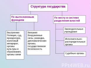 Структура государства По выполняемым функциям Внутренние Полиция, суд, прокурату