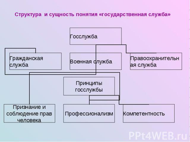 Структура и сущность понятия «государственная служба»
