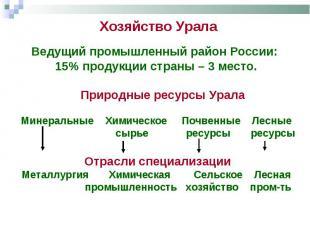 Хозяйство Урала Ведущий промышленный район России: 15% продукции страны – 3 мест