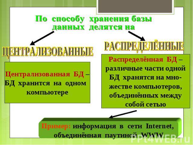 ЦЕНТРАЛИЗОВАННЫЕ Централизованная БД – БД хранится на одном компьютере РАСПРЕДЕЛЁННЫЕ Распределённая БД – различные части одной БД хранятся на мно- жестве компьютеров, объединённых между собой сетью Пример: информация в сети Internet, объединённая п…