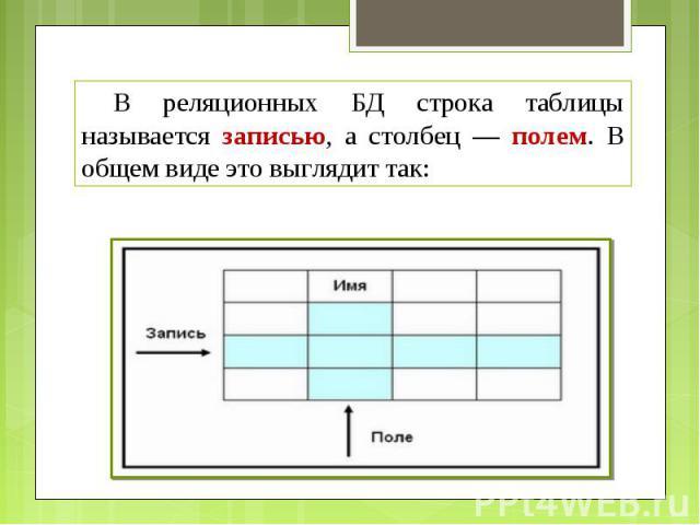 В реляционных БД строка таблицы называется записью, а столбец — полем. В общем виде это выглядит так: