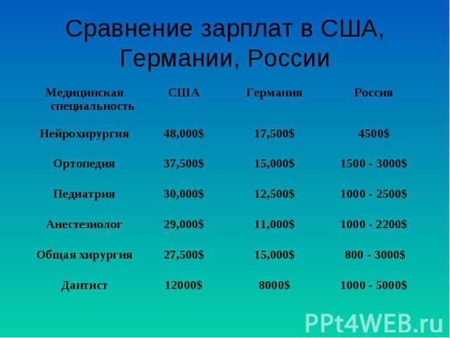Сравнение зарплат в США, Германии, России