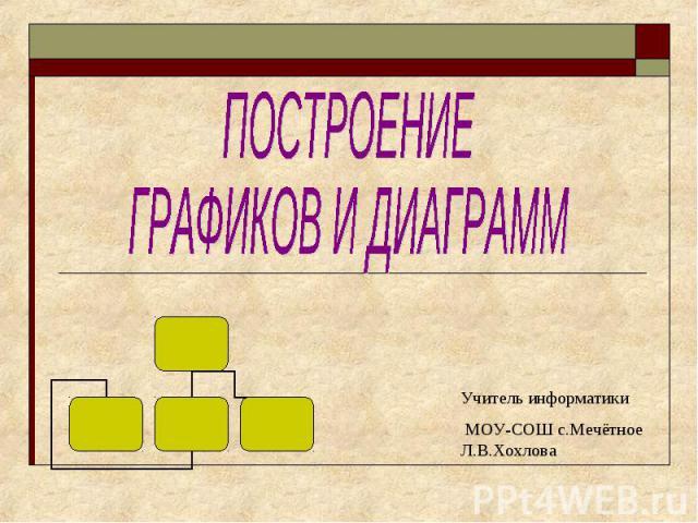 Построение графиков и диаграмм Учитель информатики МОУ-СОШ с.Мечётное Л.В.Хохлова