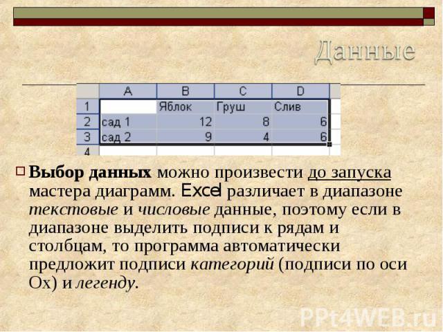 Данные Выбор данных можно произвести до запуска мастера диаграмм. Excel различает в диапазоне текстовые и числовые данные, поэтому если в диапазоне выделить подписи к рядам и столбцам, то программа автоматически предложит подписи категорий (подписи …
