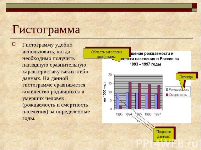 Гистограмма Гистограмму удобно использовать, когда необходимо получить наглядную сравнительную характеристику каких-либо данных. На данной гистограмме сравнивается количество родившихся и умерших человек (рождаемость и смертность населения) за опред…