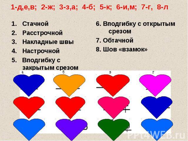 1-д,е,в; 2-ж; 3-з,а; 4-б; 5-к; 6-и,м; 7-г, 8-л Стачной Расстрочной Накладные швы Настрочной 5. Вподгибку с закрытым срезом 6. Вподгибку с открытым срезом 7. Обтачной 8. Шов «взамок»